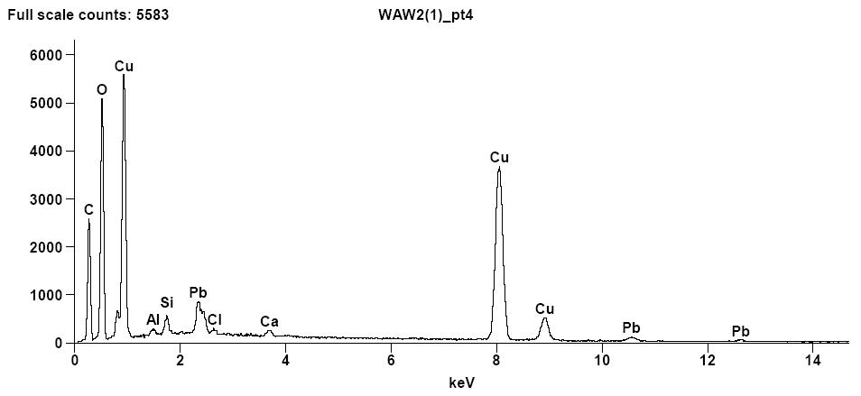 Fig. 3. Widma emisji rentgenowskiej zmierzone w wybranym punkcie warstwy malarskiej (m.in. obecność pigmentu miedziowego