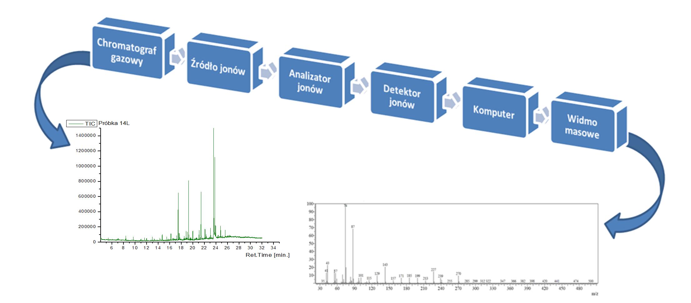 Rys. 1 Schemat blokowy chromatografu sprzężonego z spektrometrem mas wraz z przykładowym chromatogramem oraz widmem masowym.